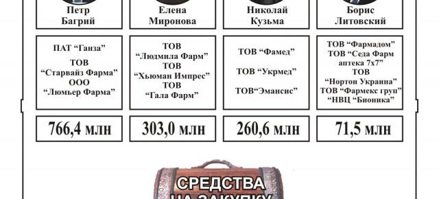 Борис Литовский - глава фармакологической мафии Януковича продолжает воровать при Порошенко